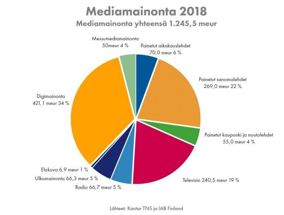 mediamainonta 2018